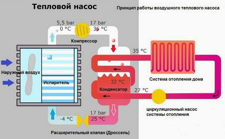 spojite geotermalni grijač tople vode ilegalni priključak pumpe za dovod